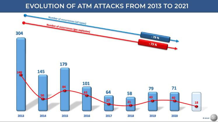 Attacks france atm 310821