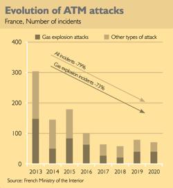Evolution of ATM physical attacks